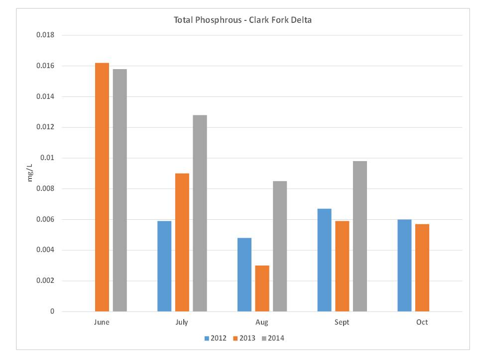 Figure 5. Total phosphorous data collected at the Clark Fork Delta from 2012-2014 (Source: Lake Pend Oreille Waterkeeper).